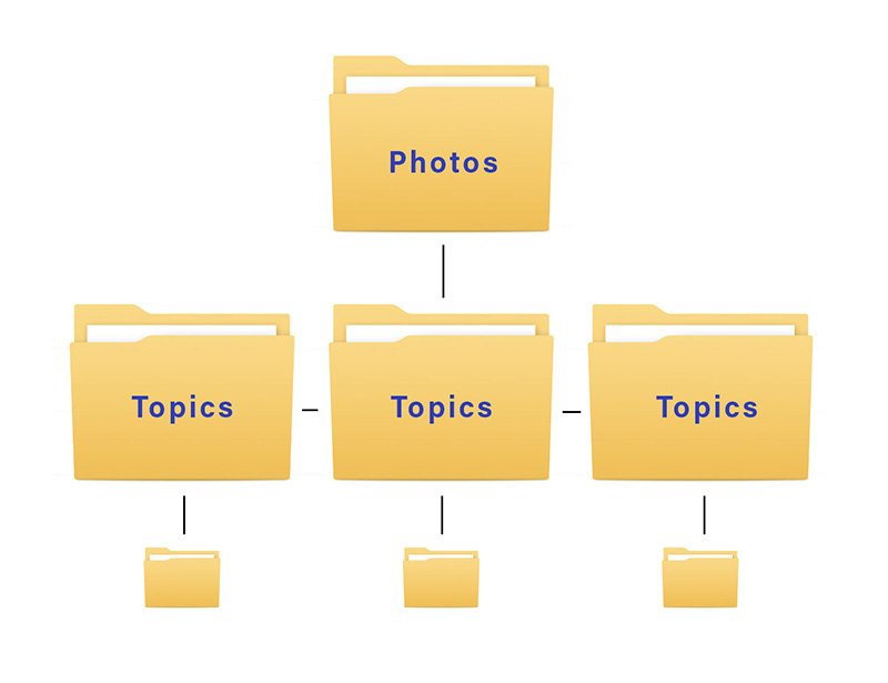 file-lstructure-copy